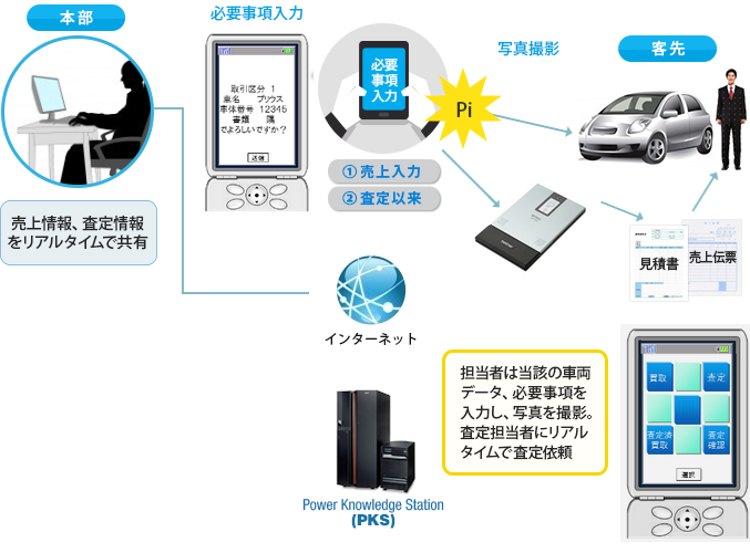 導入事例_中古車販売モデル1