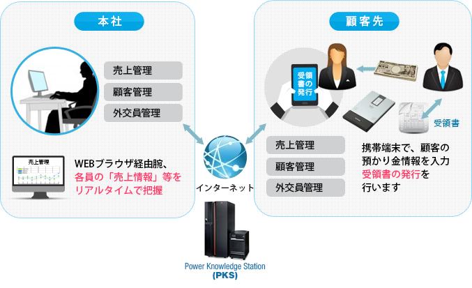 導入事例_金融系外交員モデル