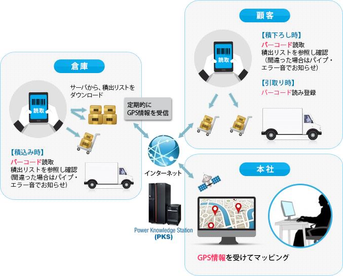 導入事例_倉庫業配送物管理モデル